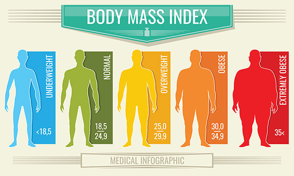 Bmi Calculator Body Mass Index For Men And Women