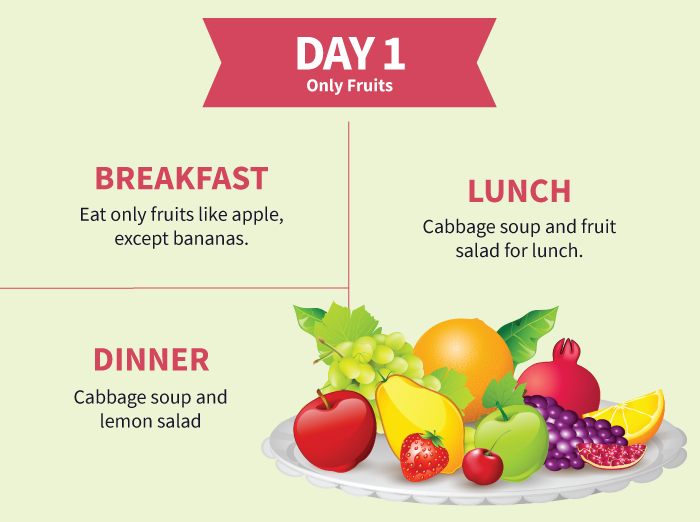 Cabbage soup diet for rapid weight loss cabbage soup diet day 1 only fruits pinit forumfinder Image collections