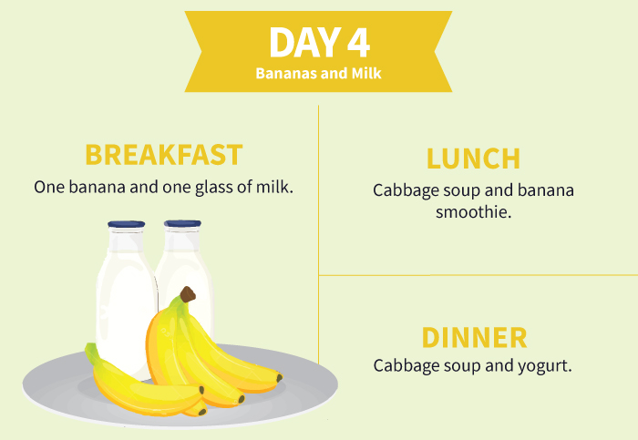 Cabbage Soup Diet - Day-4 Banana and Milk