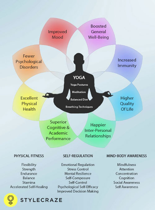 How-Can-Yoga-Solve-Your-Weight-Gain-Woes