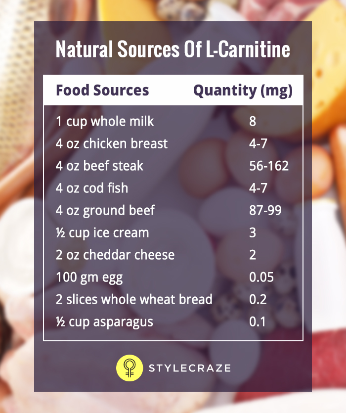 L-Carnitine Weight Loss - Natural Sources Of L-Carnitine